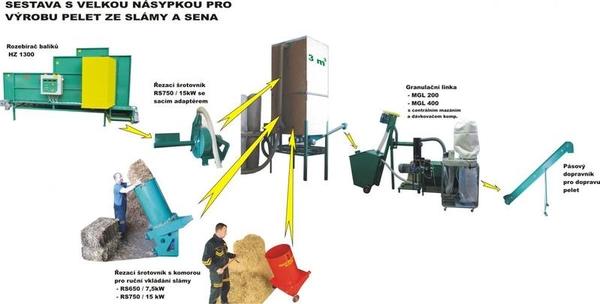 Малая линия гранулирования биомассы  MGL 100 / 200 / 400 / 600 / 800